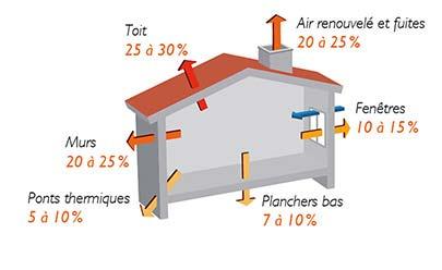 Déperditions thermiques d'une maison